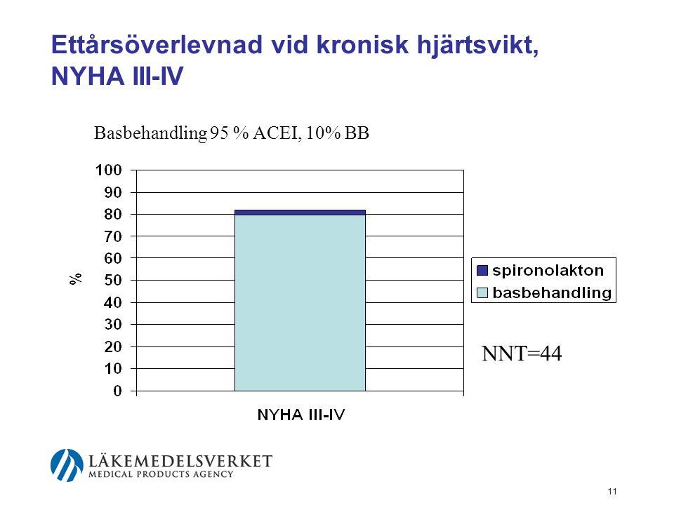 11 Ettårsöverlevnad vid kronisk hjärtsvikt, NYHA III-IV Basbehandling 95 % ACEI, 10% BB NNT=44