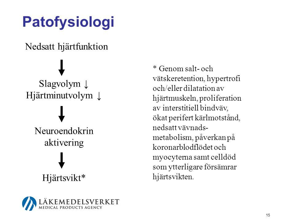 15 Patofysiologi Nedsatt hjärtfunktion Slagvolym ↓ Hjärtminutvolym ↓ Neuroendokrin aktivering Hjärtsvikt* * Genom salt- och vätskeretention, hypertrof