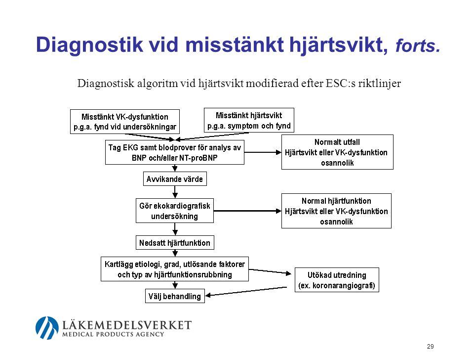 29 Diagnostik vid misstänkt hjärtsvikt, forts. Diagnostisk algoritm vid hjärtsvikt modifierad efter ESC:s riktlinjer