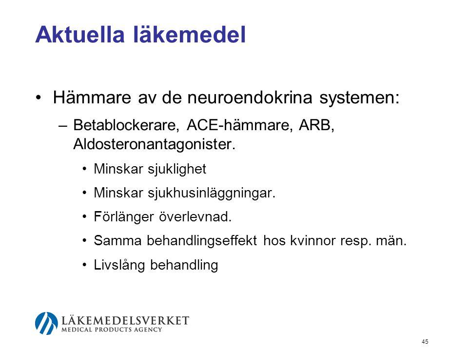 45 Aktuella läkemedel •Hämmare av de neuroendokrina systemen: –Betablockerare, ACE-hämmare, ARB, Aldosteronantagonister. •Minskar sjuklighet •Minskar