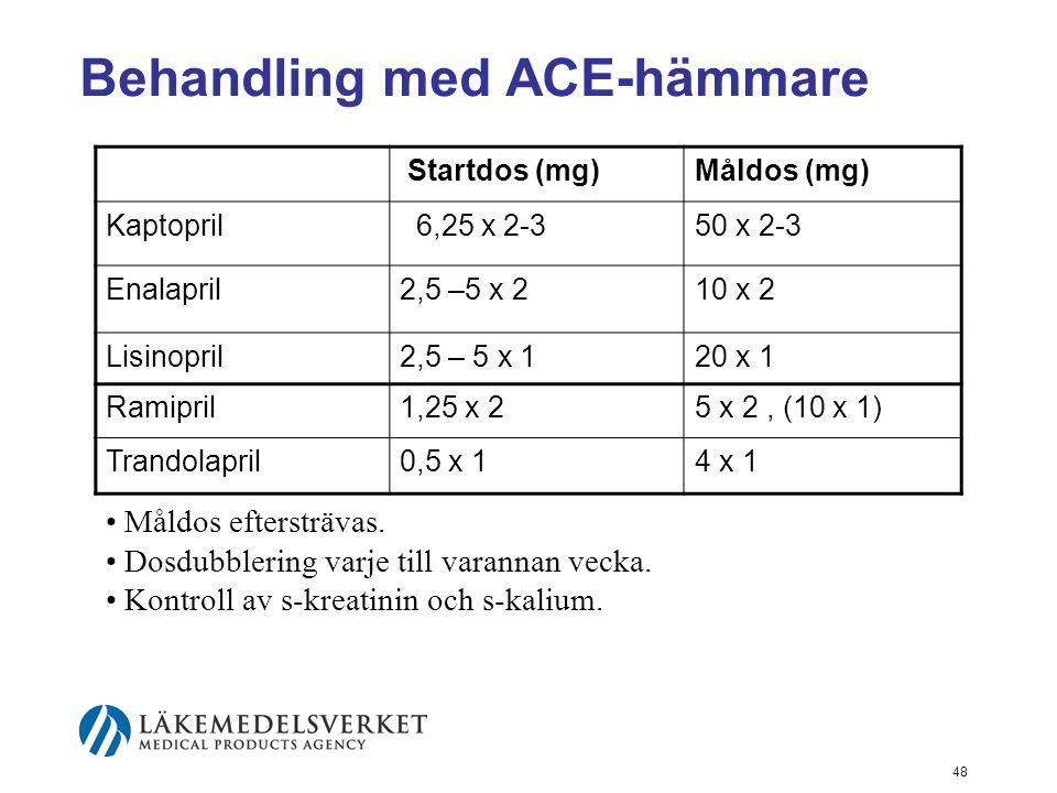 48 Behandling med ACE-hämmare Startdos (mg)Måldos (mg) Kaptopril 6,25 x 2-350 x 2-3 Enalapril2,5 –5 x 210 x 2 Lisinopril2,5 – 5 x 120 x 1 Ramipril1,25