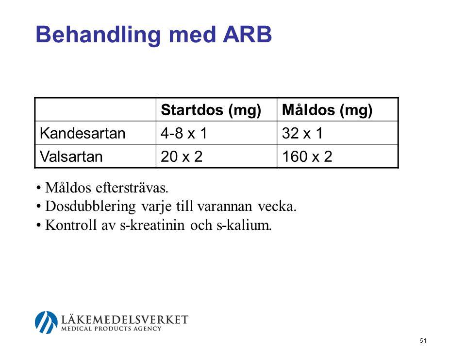 51 Behandling med ARB Startdos (mg)Måldos (mg) Kandesartan4-8 x 132 x 1 Valsartan20 x 2160 x 2 • Måldos eftersträvas. • Dosdubblering varje till varan