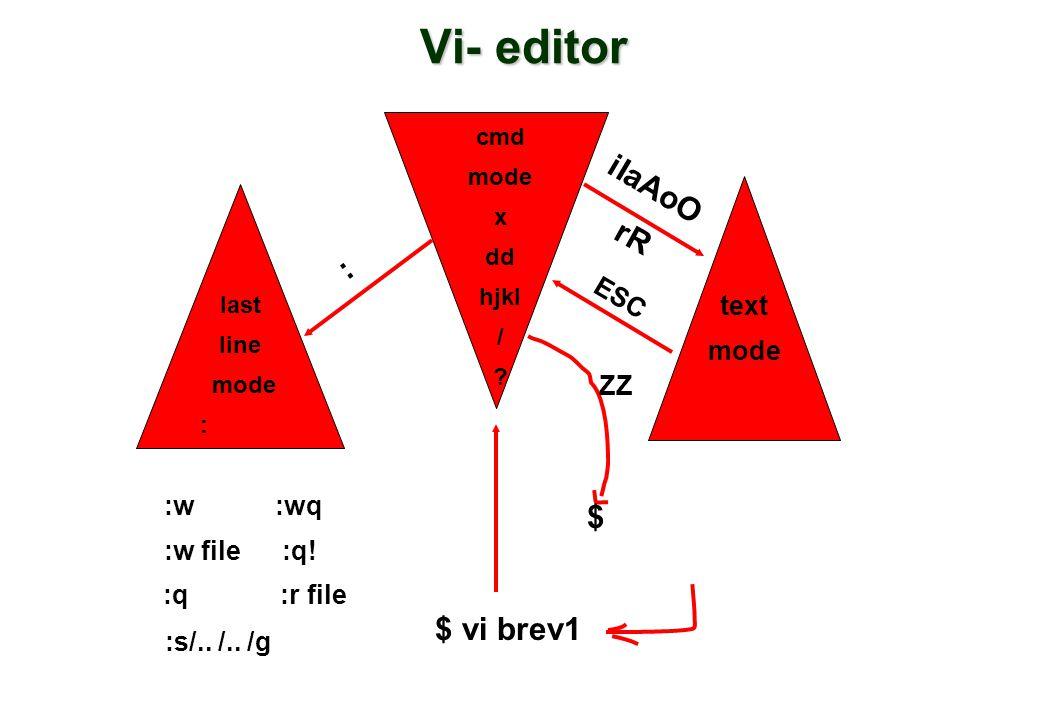 Vi- editor last line mode : cmd mode x dd hjkl / ? text mode ZZ $ $ vi brev1 iIaAoO rR ESC : :w :wq :w file :q! :q :r file :s/.. /.. /g