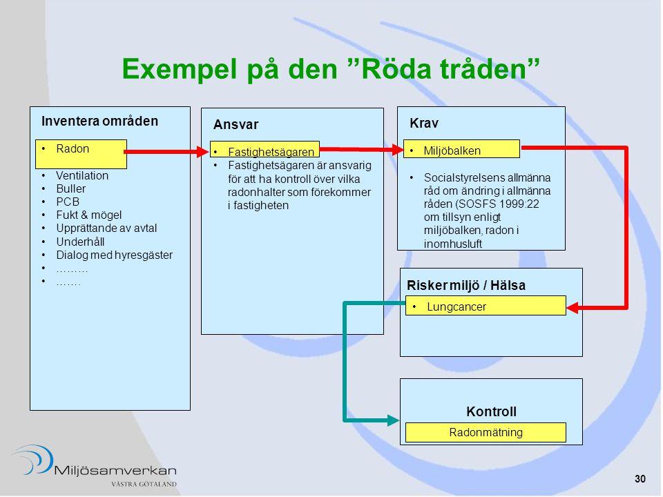 """30 Exempel på den """"Röda tråden"""" Risker miljö / Hälsa Inventera områden •Radon •Ventilation •Buller •PCB •Fukt & mögel •Upprättande av avtal •Underhåll"""