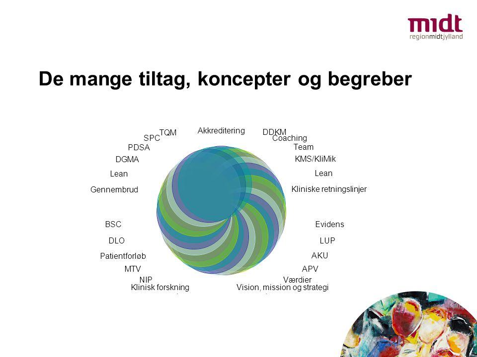 De mange tiltag, koncepter og begreber Akkreditering DDKM Coaching TeamKMS/KliMik Lean Kliniske retningslinjer