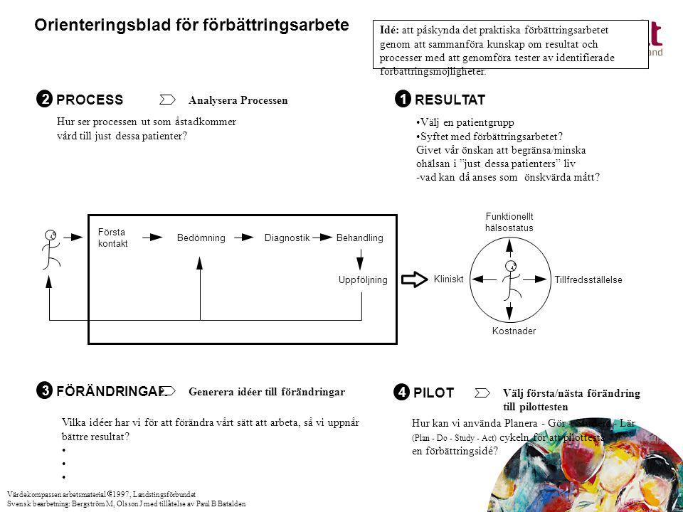 PROCESS 2 Analysera Processen Hur ser processen ut som åstadkommer vård till just dessa patienter? RESULTAT 1 FÖRÄNDRINGAR 3 Generera idéer till förän