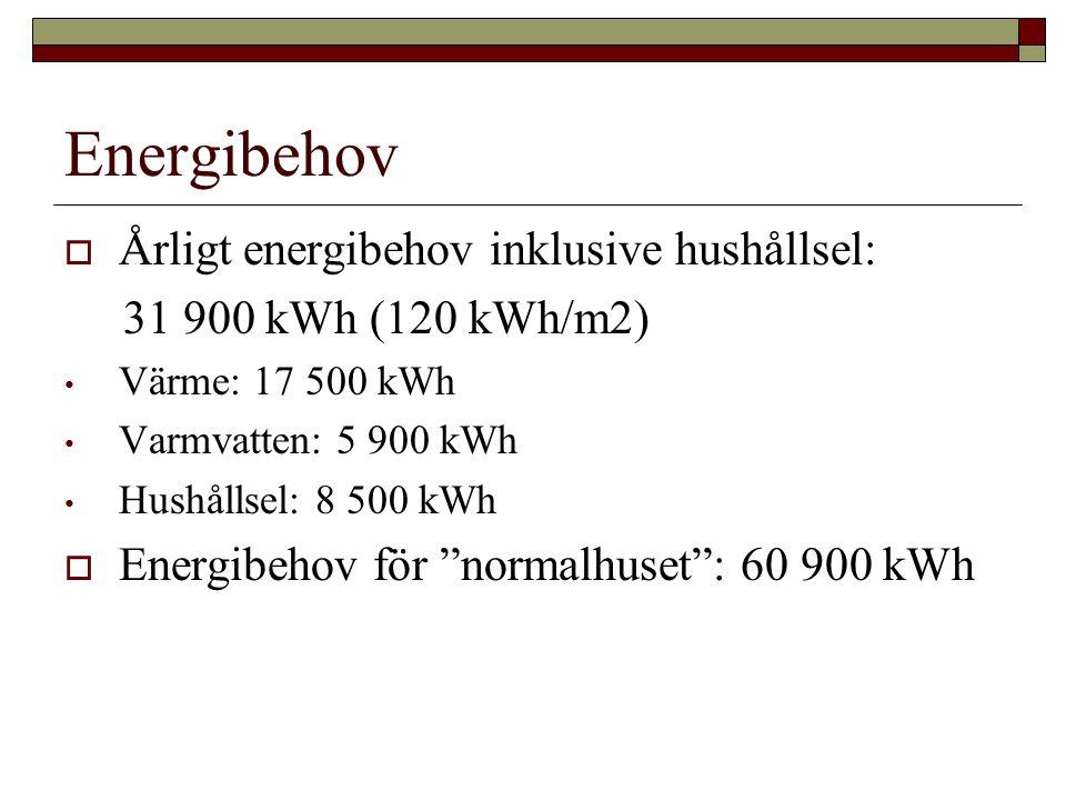 Energibehov  Årligt energibehov inklusive hushållsel: 31 900 kWh (120 kWh/m2) • Värme: 17 500 kWh • Varmvatten: 5 900 kWh • Hushållsel: 8 500 kWh  Energibehov för normalhuset : 60 900 kWh