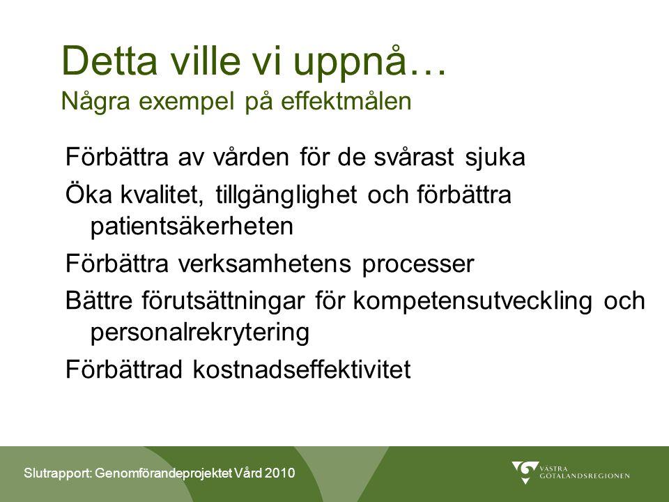 Slutrapport: Genomförandeprojektet Vård 2010 Detta ville vi uppnå… Några exempel på effektmålen Förbättra av vården för de svårast sjuka Öka kvalitet, tillgänglighet och förbättra patientsäkerheten Förbättra verksamhetens processer Bättre förutsättningar för kompetensutveckling och personalrekrytering Förbättrad kostnadseffektivitet