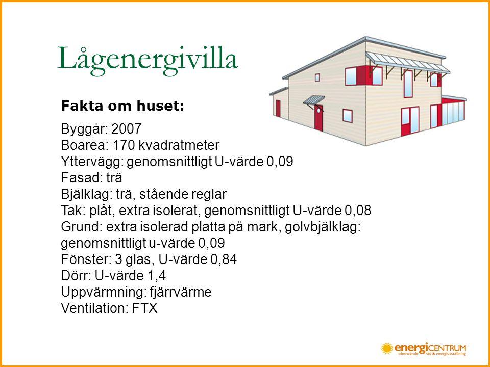 Lågenergivilla Fakta om huset: Byggår: 2007 Boarea: 170 kvadratmeter Yttervägg: genomsnittligt U-värde 0,09 Fasad: trä Bjälklag: trä, stående reglar Tak: plåt, extra isolerat, genomsnittligt U-värde 0,08 Grund: extra isolerad platta på mark, golvbjälklag: genomsnittligt u-värde 0,09 Fönster: 3 glas, U-värde 0,84 Dörr: U-värde 1,4 Uppvärmning: fjärrvärme Ventilation: FTX