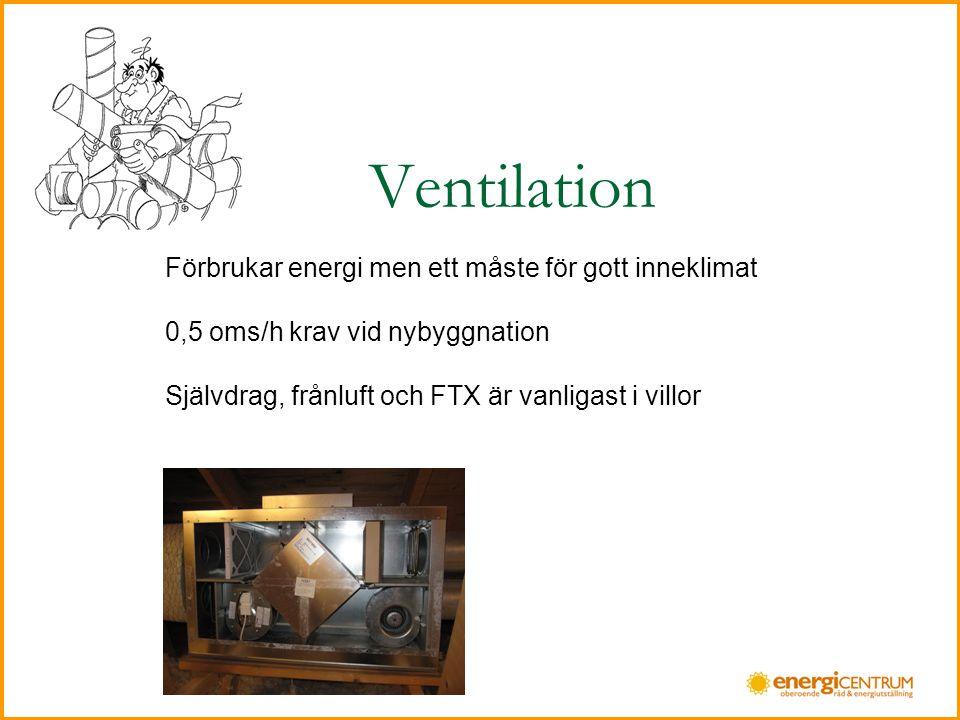 Ventilation Förbrukar energi men ett måste för gott inneklimat 0,5 oms/h krav vid nybyggnation Självdrag, frånluft och FTX är vanligast i villor