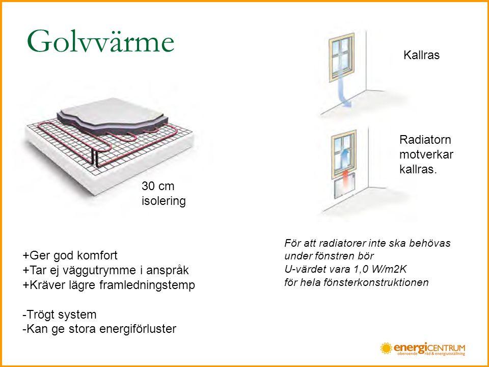 Golvvärme +Ger god komfort +Tar ej väggutrymme i anspråk +Kräver lägre framledningstemp -Trögt system -Kan ge stora energiförluster För att radiatorer inte ska behövas under fönstren bör U-värdet vara 1,0 W/m2K för hela fönsterkonstruktionen Kallras Radiatorn motverkar kallras.