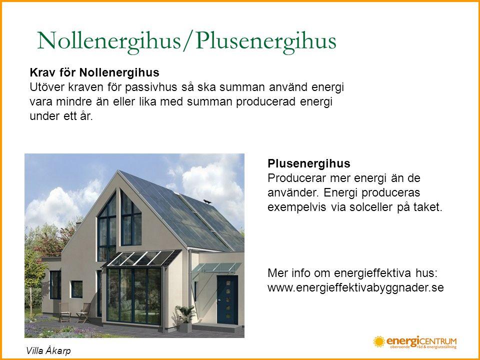 Nollenergihus/Plusenergihus Krav för Nollenergihus Utöver kraven för passivhus så ska summan använd energi vara mindre än eller lika med summan producerad energi under ett år.
