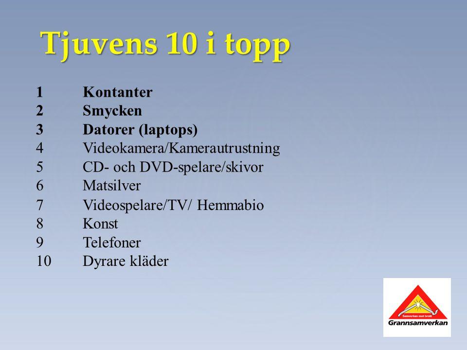 Tjuvens 10 i topp 1 Kontanter 2Smycken 3Datorer (laptops) 4Videokamera/Kamerautrustning 5CD- och DVD-spelare/skivor 6Matsilver 7Videospelare/TV/ Hemma