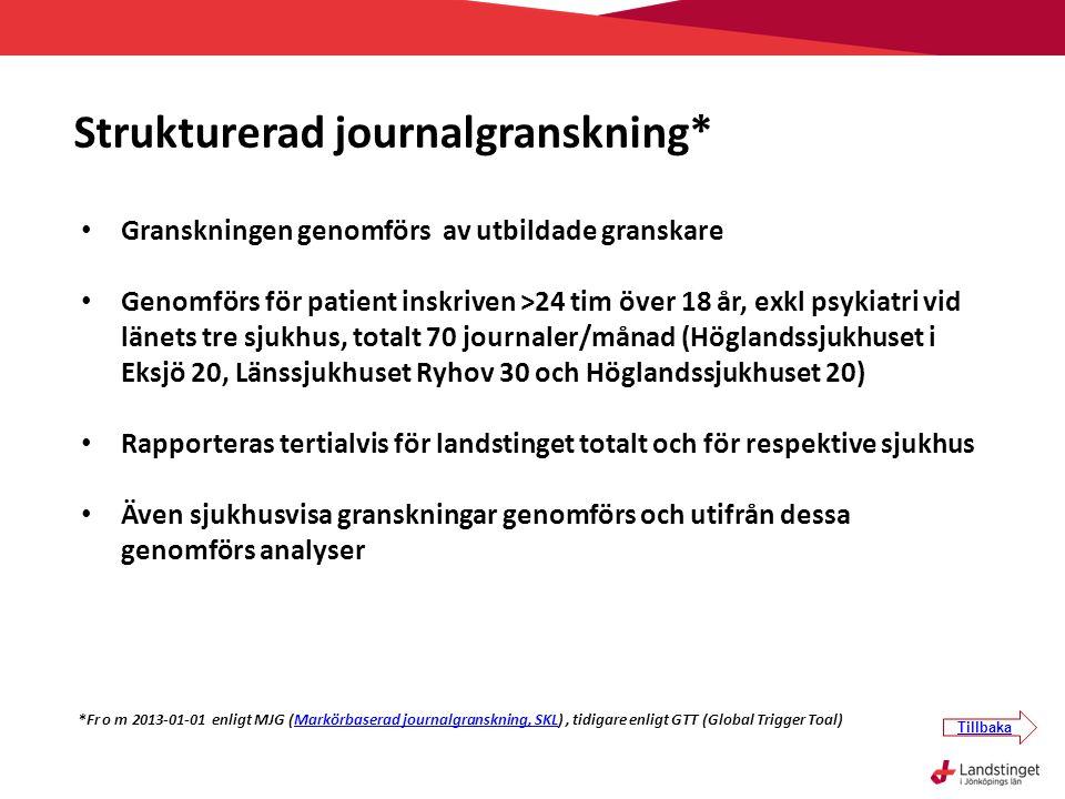 • Granskningen genomförs av utbildade granskare • Genomförs för patient inskriven >24 tim över 18 år, exkl psykiatri vid länets tre sjukhus, totalt 70 journaler/månad (Höglandssjukhuset i Eksjö 20, Länssjukhuset Ryhov 30 och Höglandssjukhuset 20) • Rapporteras tertialvis för landstinget totalt och för respektive sjukhus • Även sjukhusvisa granskningar genomförs och utifrån dessa genomförs analyser *Fr o m 2013-01-01 enligt MJG (Markörbaserad journalgranskning, SKL), tidigare enligt GTT (Global Trigger Toal)Markörbaserad journalgranskning, SKL Strukturerad journalgranskning* Tillbaka