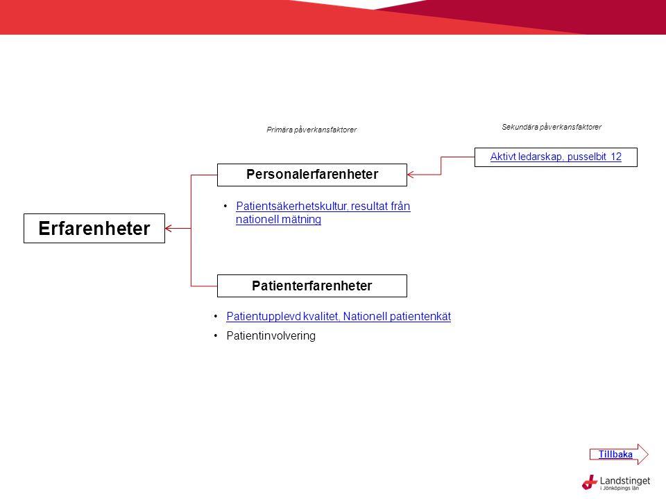 Primära påverkansfaktorer Sekundära påverkansfaktorer Erfarenheter Personalerfarenheter Patienterfarenheter •Patientsäkerhetskultur, resultat från nat