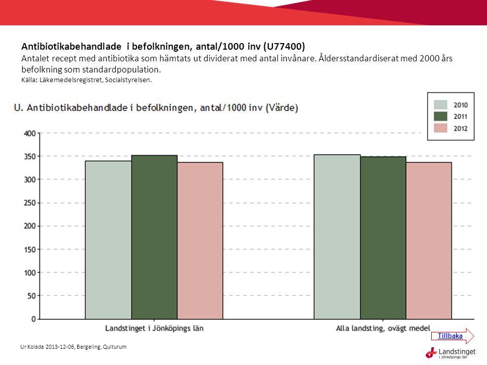 Antibiotikabehandlade i befolkningen, antal/1000 inv (U77400) Antalet recept med antibiotika som hämtats ut dividerat med antal invånare. Åldersstanda