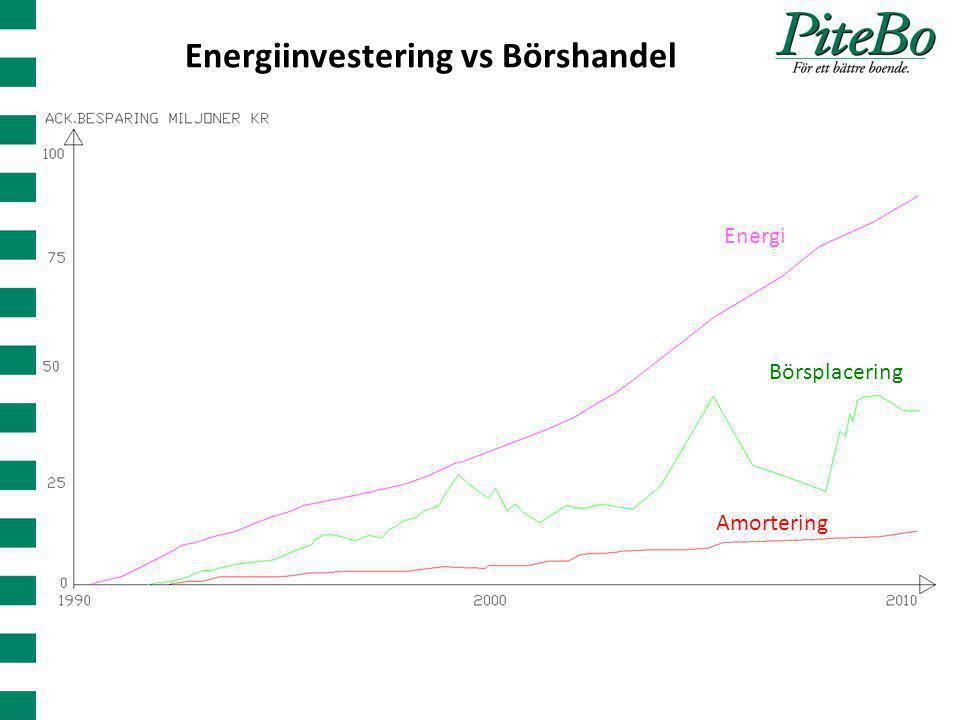 Energiinvestering vs Börshandel Energi Amortering Börsplacering