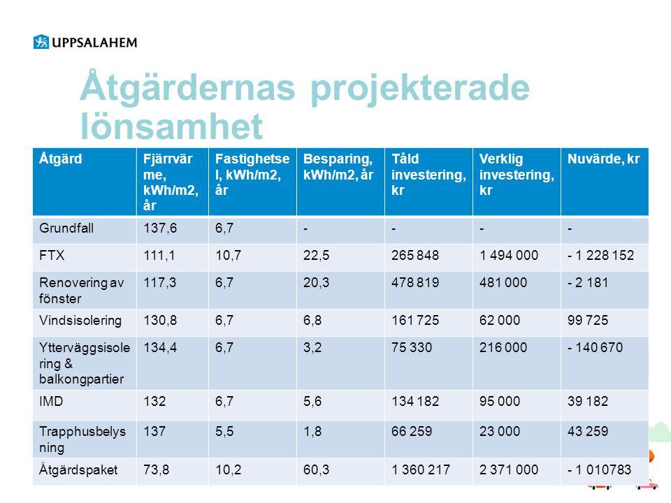 Åtgärdernas projekterade lönsamhet ÅtgärdFjärrvär me, kWh/m2, år Fastighetse l, kWh/m2, år Besparing, kWh/m2, år Tåld investering, kr Verklig invester