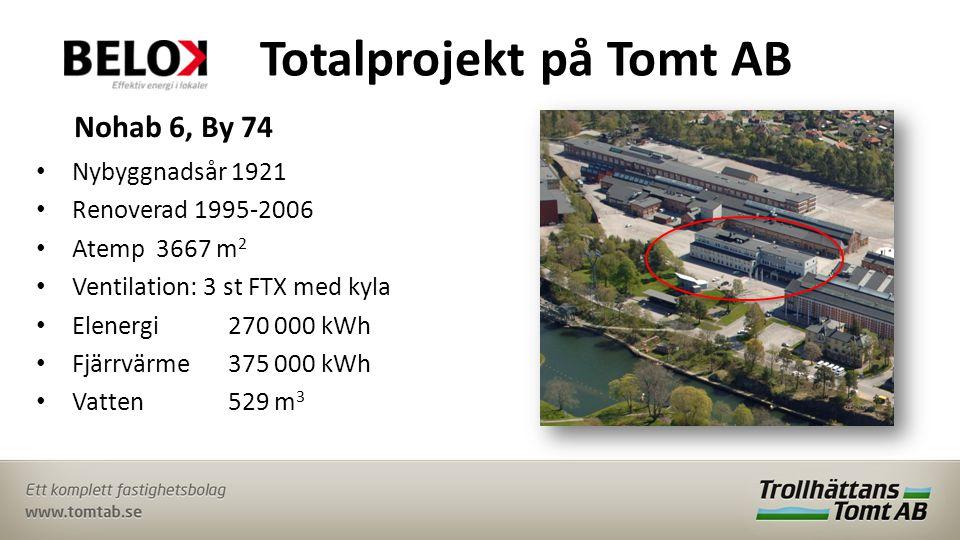 Totalprojekt på Tomt AB Nohab 6, By 74 • Nybyggnadsår 1921 • Renoverad 1995-2006 • Atemp 3667 m 2 • Ventilation: 3 st FTX med kyla • Elenergi270 000 kWh • Fjärrvärme 375 000 kWh • Vatten 529 m 3