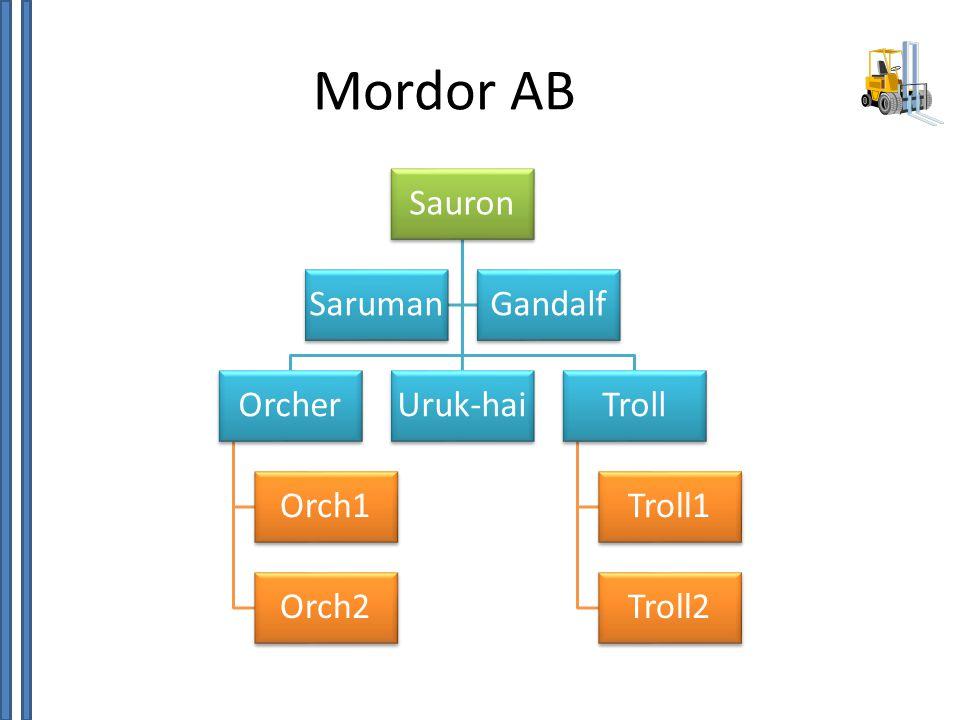 Mordor AB Sauron Orcher Orch1 Orch2 Uruk-haiTroll Troll1 Troll2 SarumanGandalf