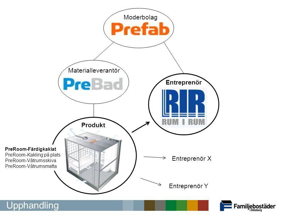 Upphandling Moderbolag Entreprenör Materialleverantör Produkt Entreprenör X Entreprenör Y PreRoom-Färdigkaklat PreRoom-Kakling på plats PreRoom-Våtrum