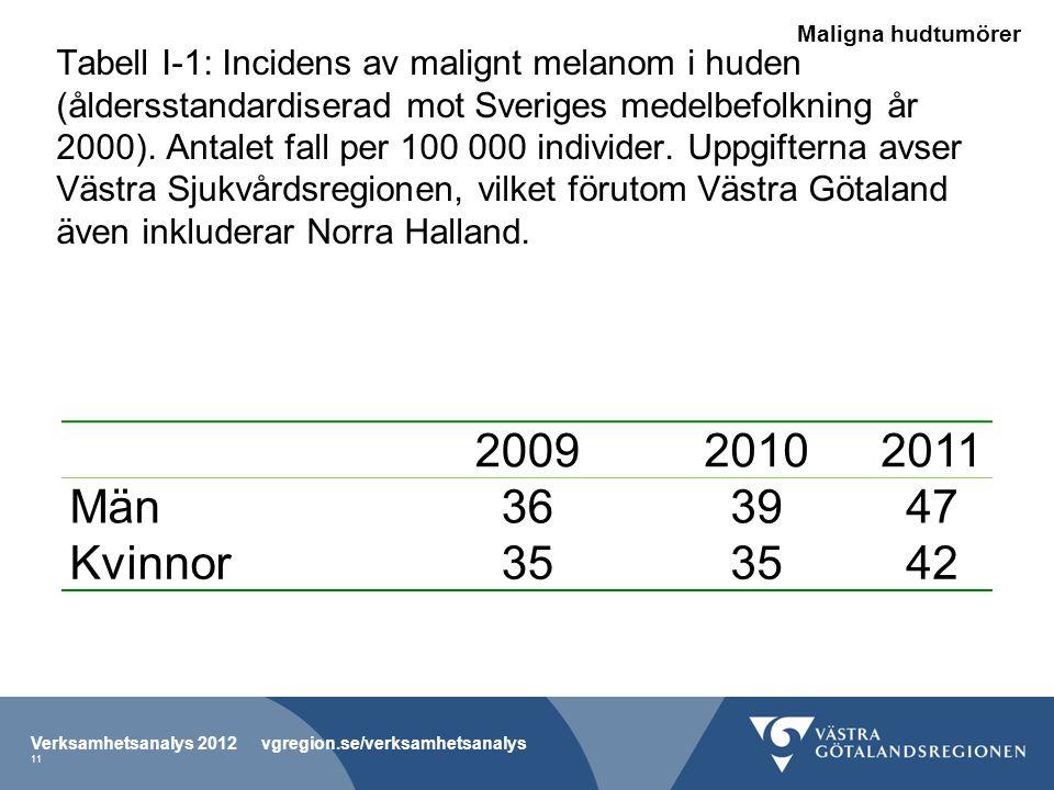 Tabell I-1: Incidens av malignt melanom i huden (åldersstandardiserad mot Sveriges medelbefolkning år 2000).