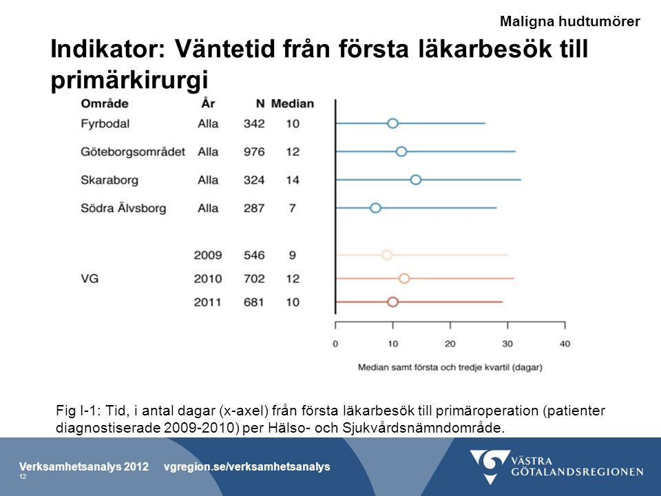Fig I-1: Tid, i antal dagar (x-axel) från första läkarbesök till primäroperation (patienter diagnostiserade 2009-2010) per Hälso- och Sjukvårdsnämndområde.