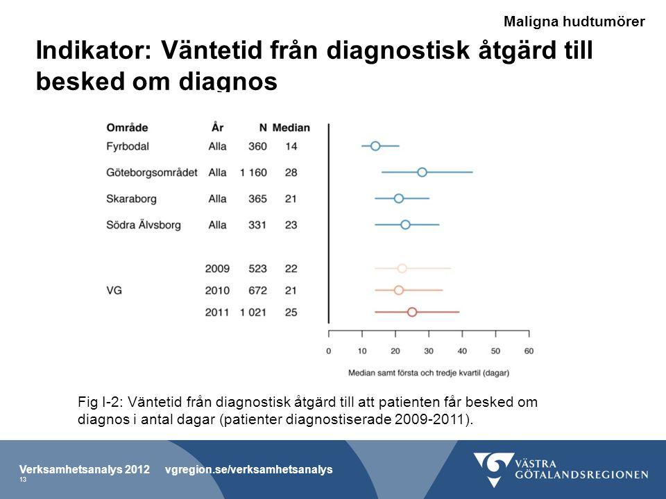 Indikator: Väntetid från diagnostisk åtgärd till besked om diagnos Fig I-2: Väntetid från diagnostisk åtgärd till att patienten får besked om diagnos i antal dagar (patienter diagnostiserade 2009-2011).