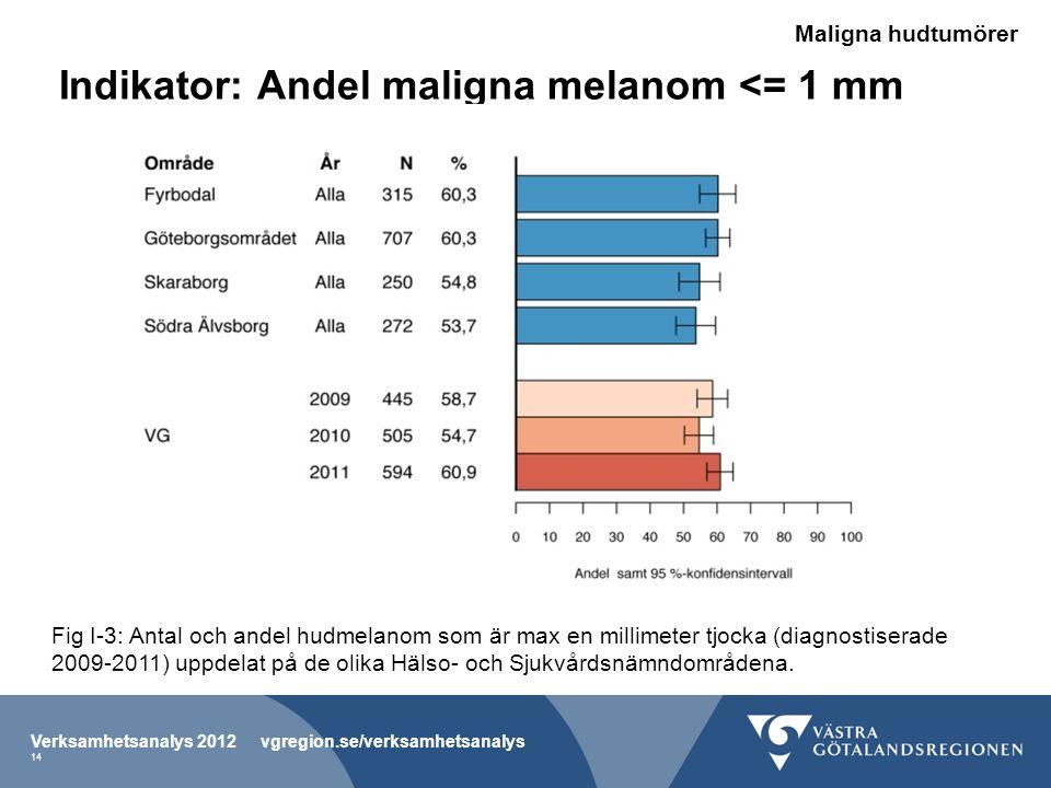 Indikator: Andel maligna melanom <= 1 mm Fig I-3: Antal och andel hudmelanom som är max en millimeter tjocka (diagnostiserade 2009-2011) uppdelat på de olika Hälso- och Sjukvårdsnämndområdena.