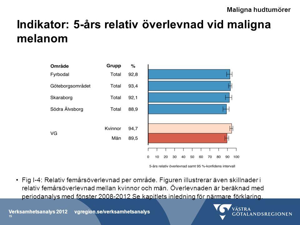 Indikator: 5-års relativ överlevnad vid maligna melanom •Fig I-4: Relativ femårsöverlevnad per område.