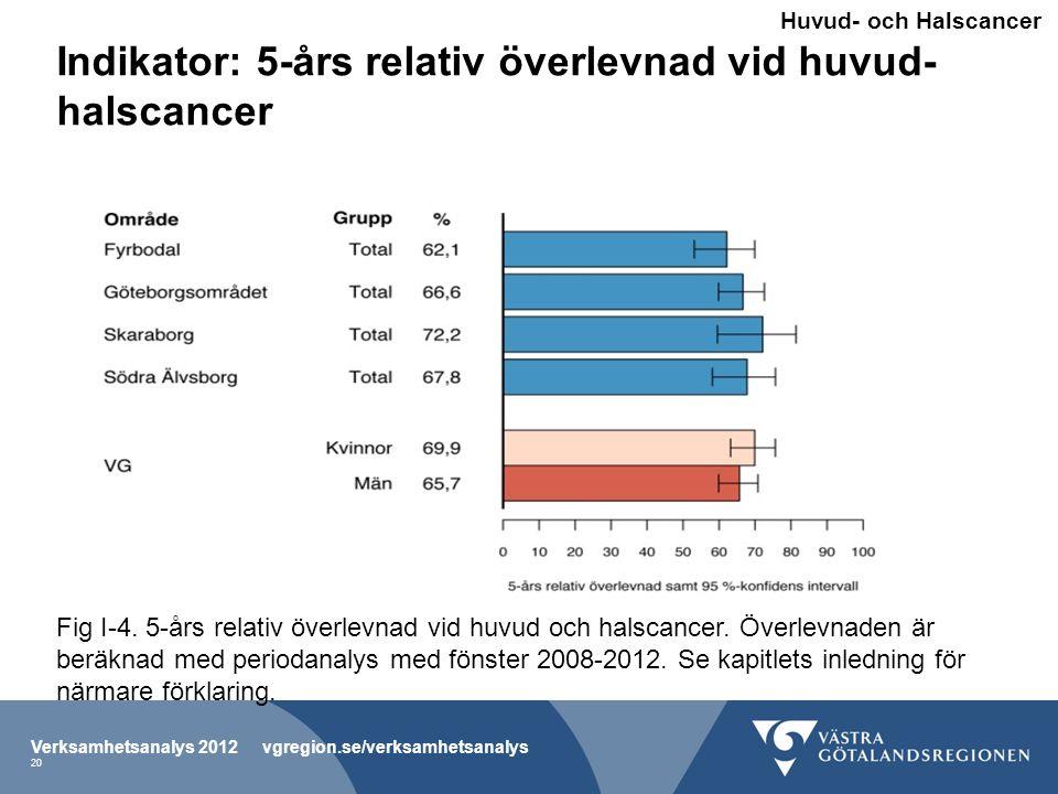 Indikator: 5-års relativ överlevnad vid huvud- halscancer Verksamhetsanalys 2012 vgregion.se/verksamhetsanalys 20 Fig I-4.