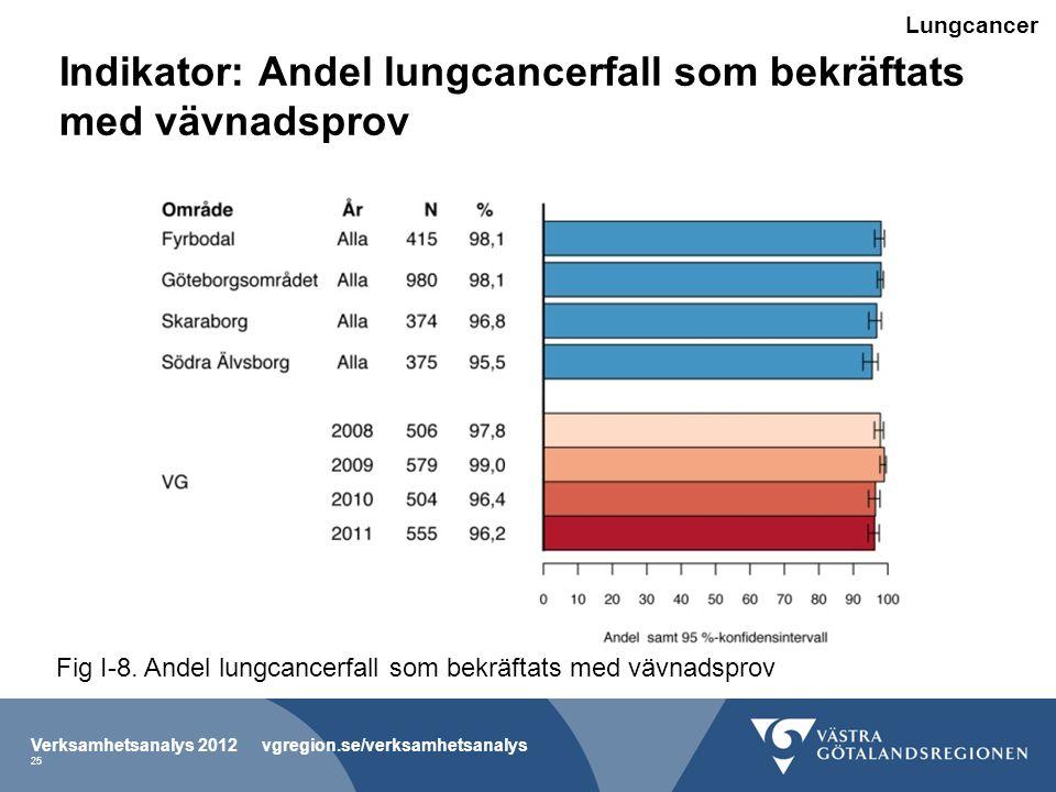 Indikator: Andel lungcancerfall som bekräftats med vävnadsprov Verksamhetsanalys 2012 vgregion.se/verksamhetsanalys 25 Fig I-8.
