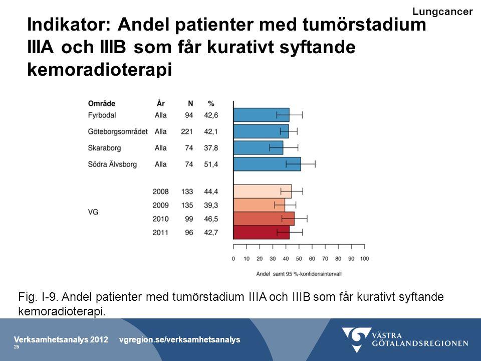 Indikator: Andel patienter med tumörstadium IIIA och IIIB som får kurativt syftande kemoradioterapi Verksamhetsanalys 2012 vgregion.se/verksamhetsanalys 26 Fig.
