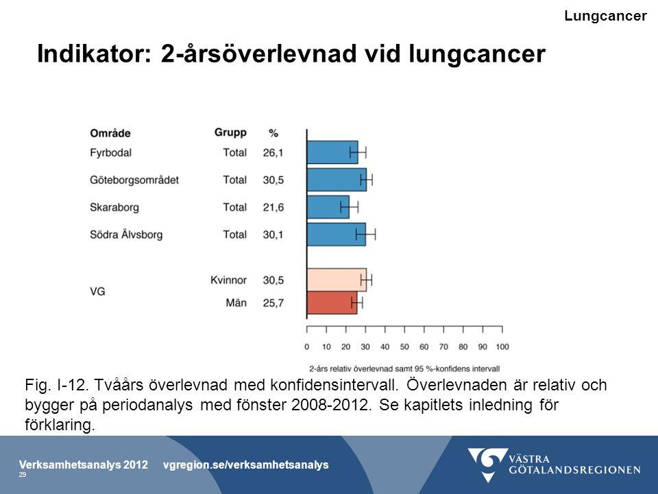 Indikator: 2-årsöverlevnad vid lungcancer Verksamhetsanalys 2012 vgregion.se/verksamhetsanalys 29 Fig.