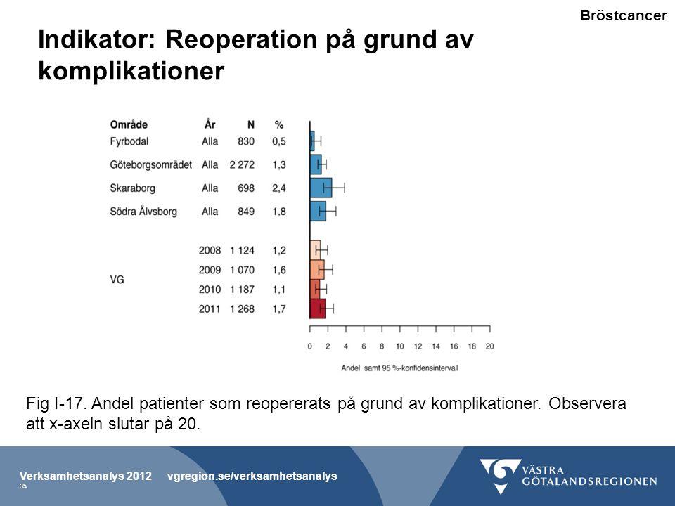 Indikator: Reoperation på grund av komplikationer Verksamhetsanalys 2012 vgregion.se/verksamhetsanalys 35 Fig I-17.