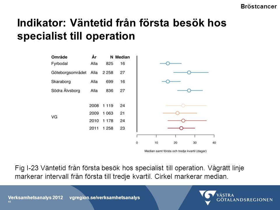 Indikator: Väntetid från första besök hos specialist till operation Verksamhetsanalys 2012 vgregion.se/verksamhetsanalys 41 Fig I-23 Väntetid från första besök hos specialist till operation.