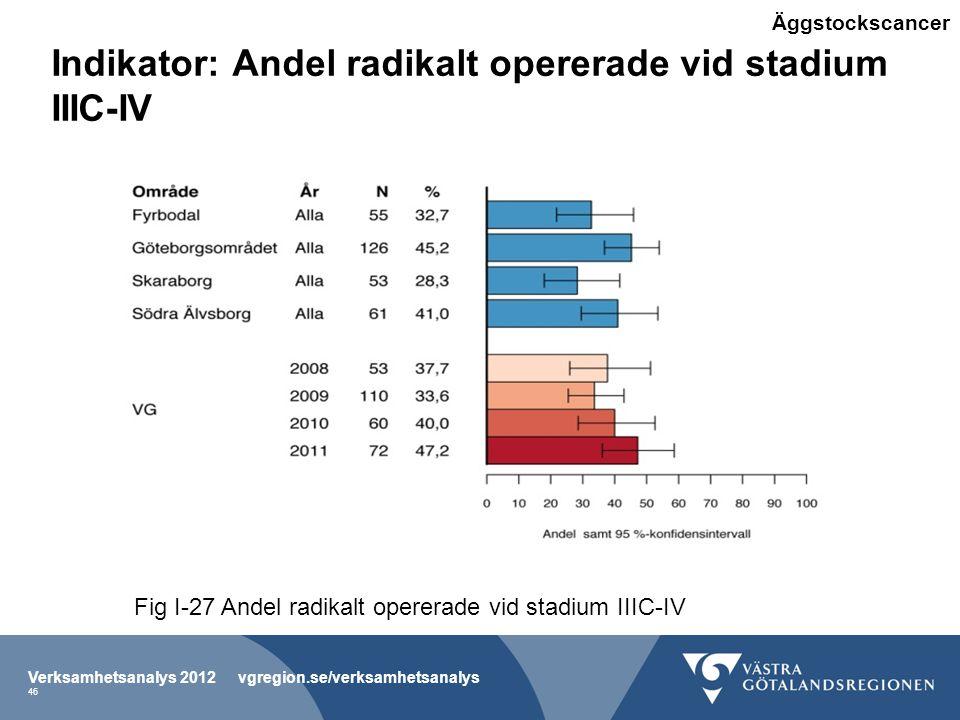Indikator: Andel radikalt opererade vid stadium IIIC-IV Verksamhetsanalys 2012 vgregion.se/verksamhetsanalys 46 Fig I-27 Andel radikalt opererade vid stadium IIIC-IV Äggstockscancer