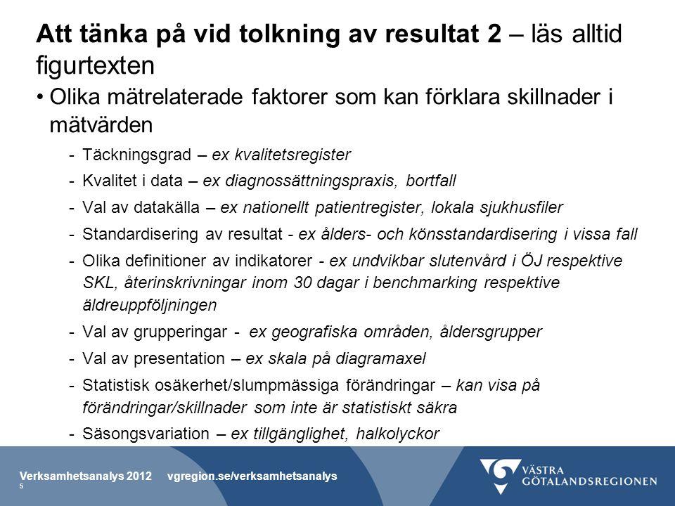 Indikator: Mer än 3 veckors slutenvård efter operation Verksamhetsanalys 2012 vgregion.se/verksamhetsanalys 86 Fig I-62.