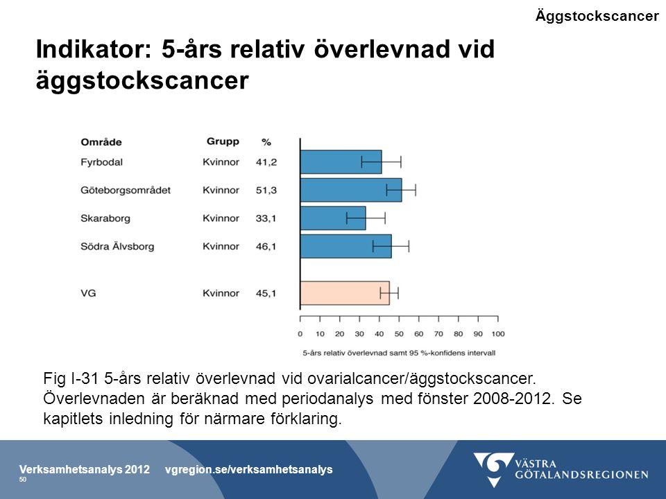 Indikator: 5-års relativ överlevnad vid äggstockscancer Verksamhetsanalys 2012 vgregion.se/verksamhetsanalys 50 Fig I-31 5-års relativ överlevnad vid ovarialcancer/äggstockscancer.