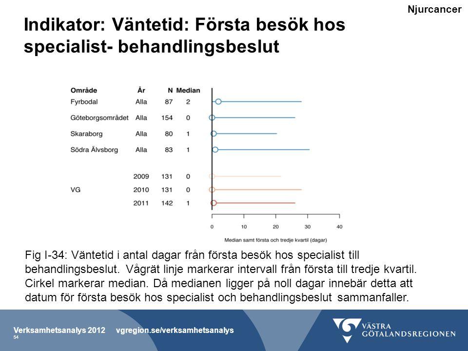 Indikator: Väntetid: Första besök hos specialist- behandlingsbeslut Verksamhetsanalys 2012 vgregion.se/verksamhetsanalys 54 Fig I-34: Väntetid i antal dagar från första besök hos specialist till behandlingsbeslut.