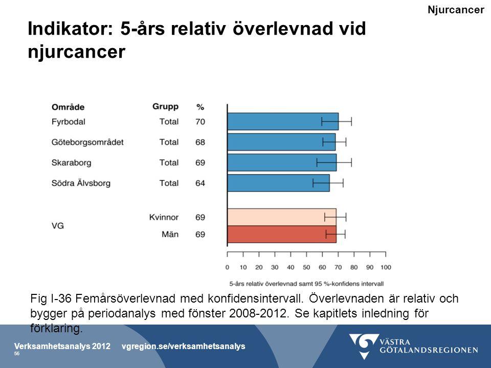 Indikator: 5-års relativ överlevnad vid njurcancer Verksamhetsanalys 2012 vgregion.se/verksamhetsanalys 56 Fig I-36 Femårsöverlevnad med konfidensintervall.