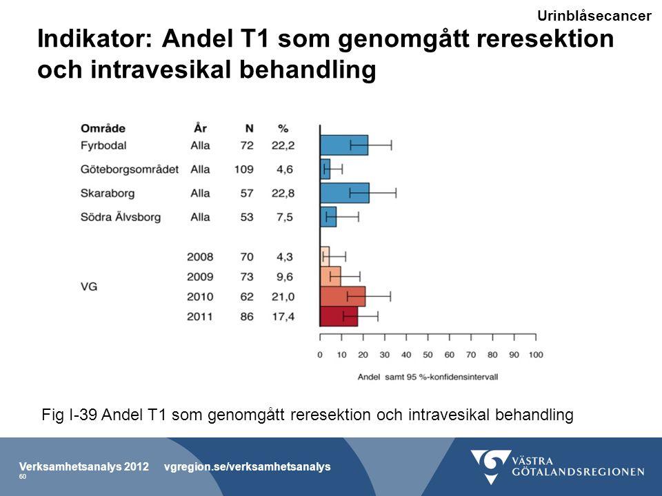 Indikator: Andel T1 som genomgått reresektion och intravesikal behandling Verksamhetsanalys 2012 vgregion.se/verksamhetsanalys 60 Fig I-39 Andel T1 som genomgått reresektion och intravesikal behandling Urinblåsecancer