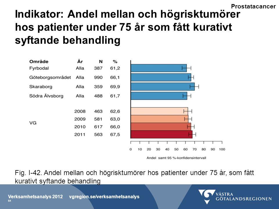 Indikator: Andel mellan och högrisktumörer hos patienter under 75 år som fått kurativt syftande behandling Verksamhetsanalys 2012 vgregion.se/verksamhetsanalys 64 Fig.