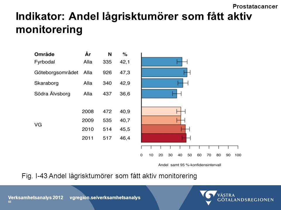 Indikator: Andel lågrisktumörer som fått aktiv monitorering Verksamhetsanalys 2012 vgregion.se/verksamhetsanalys 65 Fig.