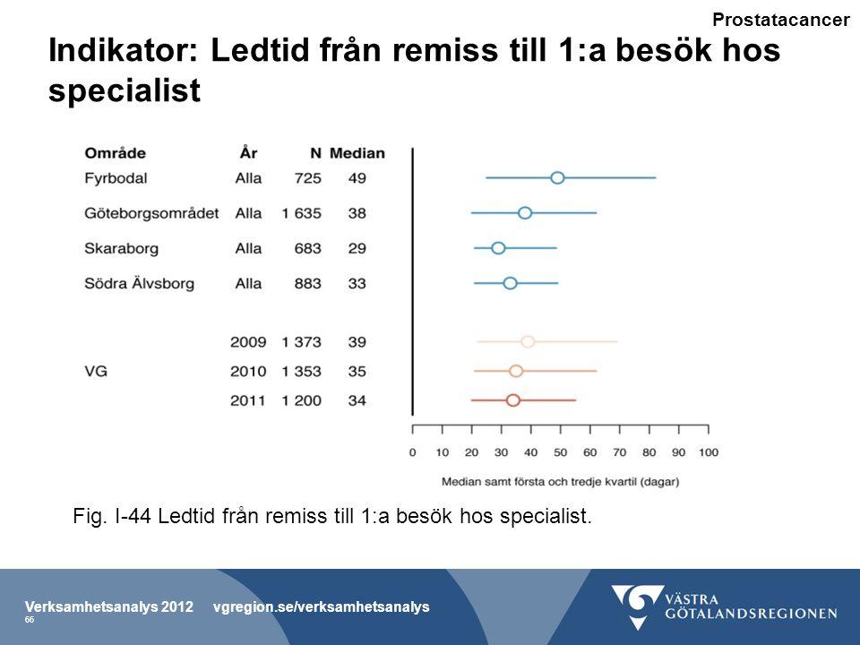 Indikator: Ledtid från remiss till 1:a besök hos specialist Verksamhetsanalys 2012 vgregion.se/verksamhetsanalys 66 Fig.