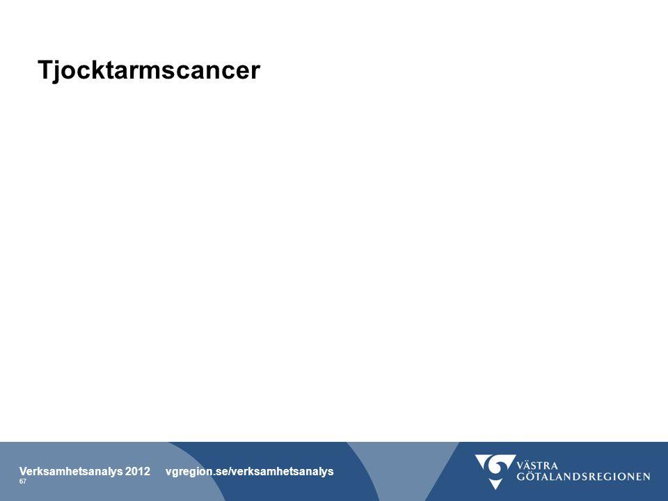 Tjocktarmscancer Verksamhetsanalys 2012 vgregion.se/verksamhetsanalys 67