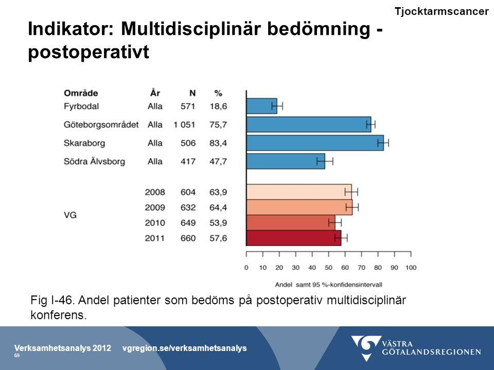 Indikator: Multidisciplinär bedömning - postoperativt Verksamhetsanalys 2012 vgregion.se/verksamhetsanalys 69 Fig I-46.