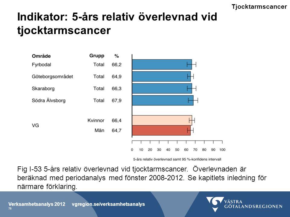 Indikator: 5-års relativ överlevnad vid tjocktarmscancer Verksamhetsanalys 2012 vgregion.se/verksamhetsanalys 76 Fig I-53 5-års relativ överlevnad vid tjocktarmscancer.