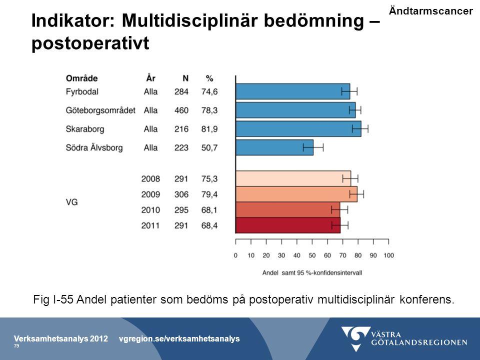 Indikator: Multidisciplinär bedömning – postoperativt Verksamhetsanalys 2012 vgregion.se/verksamhetsanalys 79 Fig I-55 Andel patienter som bedöms på postoperativ multidisciplinär konferens.