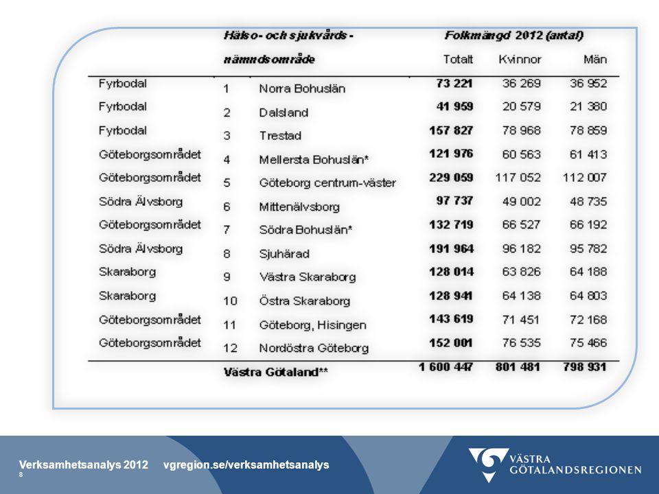 Regionala processägare Verksamhetsanalys 2012 vgregion.se/verksamhetsanalys 9